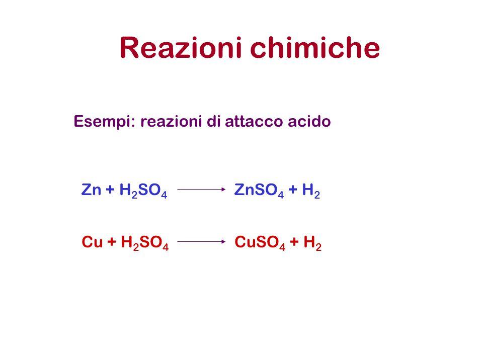 Reazioni chimiche Esempi: reazioni di attacco acido Cu + H 2 SO 4 CuSO 4 + H 2 Zn + H 2 SO 4 ZnSO 4 + H 2