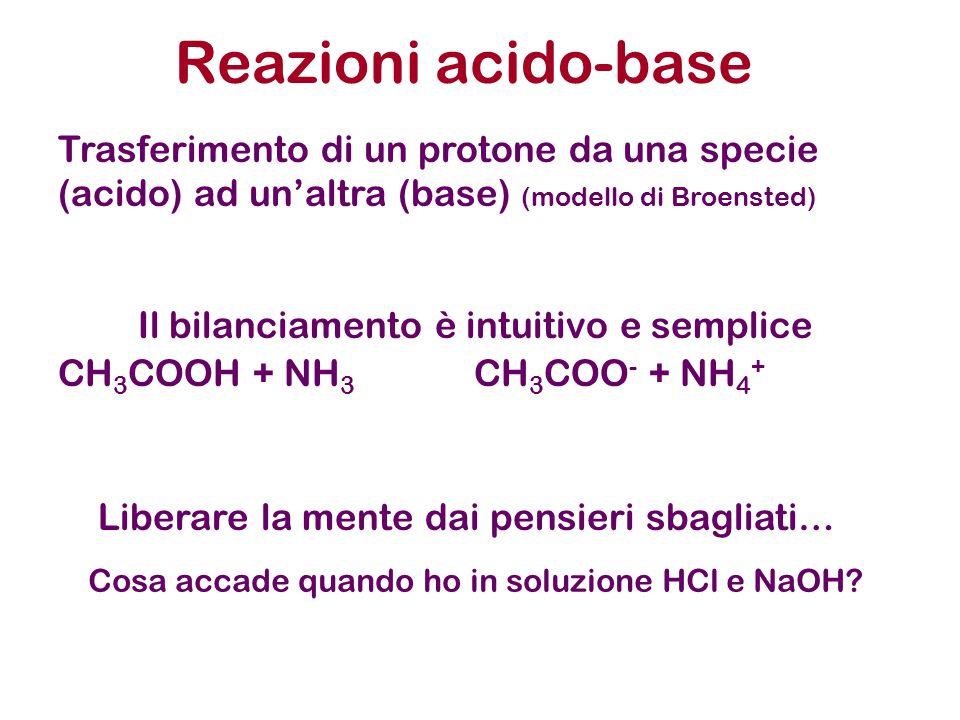 Reazioni acido-base Trasferimento di un protone da una specie (acido) ad un'altra (base) (modello di Broensted) CH 3 COOH + NH 3 CH 3 COO - + NH 4 + Il bilanciamento è intuitivo e semplice Liberare la mente dai pensieri sbagliati… Cosa accade quando ho in soluzione HCl e NaOH?
