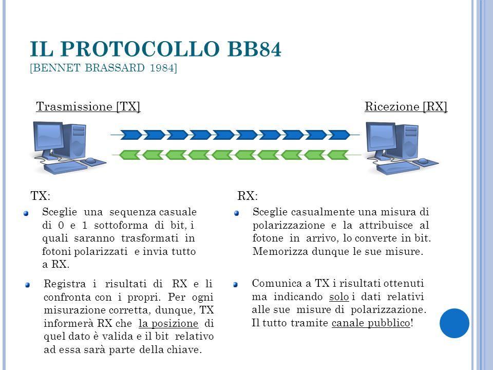 IL PROTOCOLLO BB84 [BENNET BRASSARD 1984] Trasmissione [TX] Ricezione [RX] TX: RX: Sceglie una sequenza casuale di 0 e 1 sottoforma di bit, i quali saranno trasformati in fotoni polarizzati e invia tutto a RX.