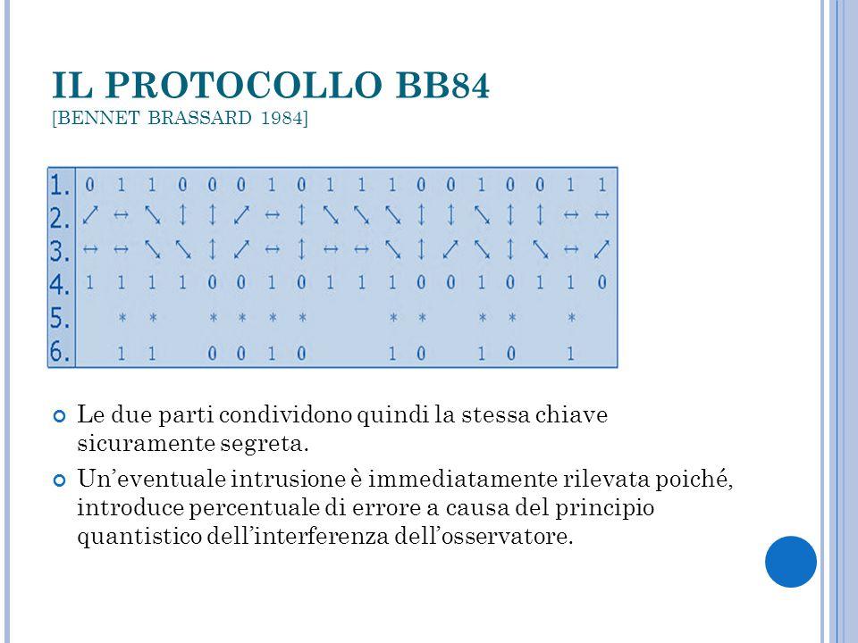 IL PROTOCOLLO BB84 [BENNET BRASSARD 1984] Le due parti condividono quindi la stessa chiave sicuramente segreta. Un'eventuale intrusione è immediatamen