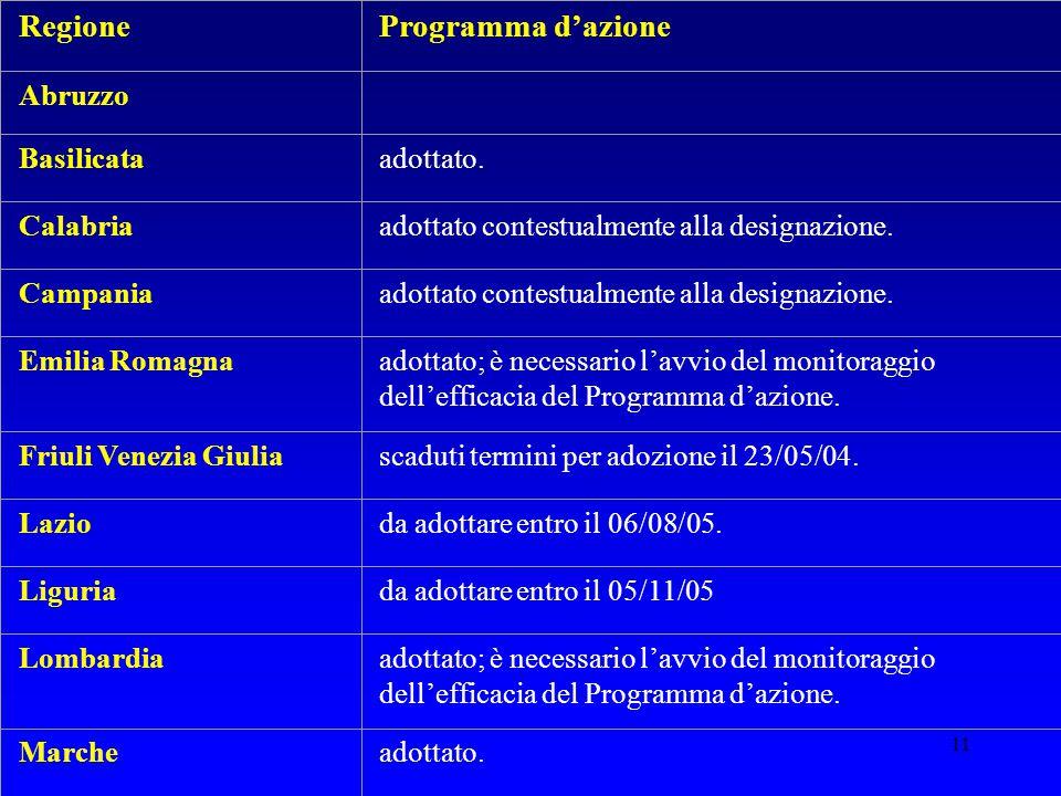 11 RegioneProgramma d'azione Abruzzo Basilicataadottato. Calabriaadottato contestualmente alla designazione. Campaniaadottato contestualmente alla des