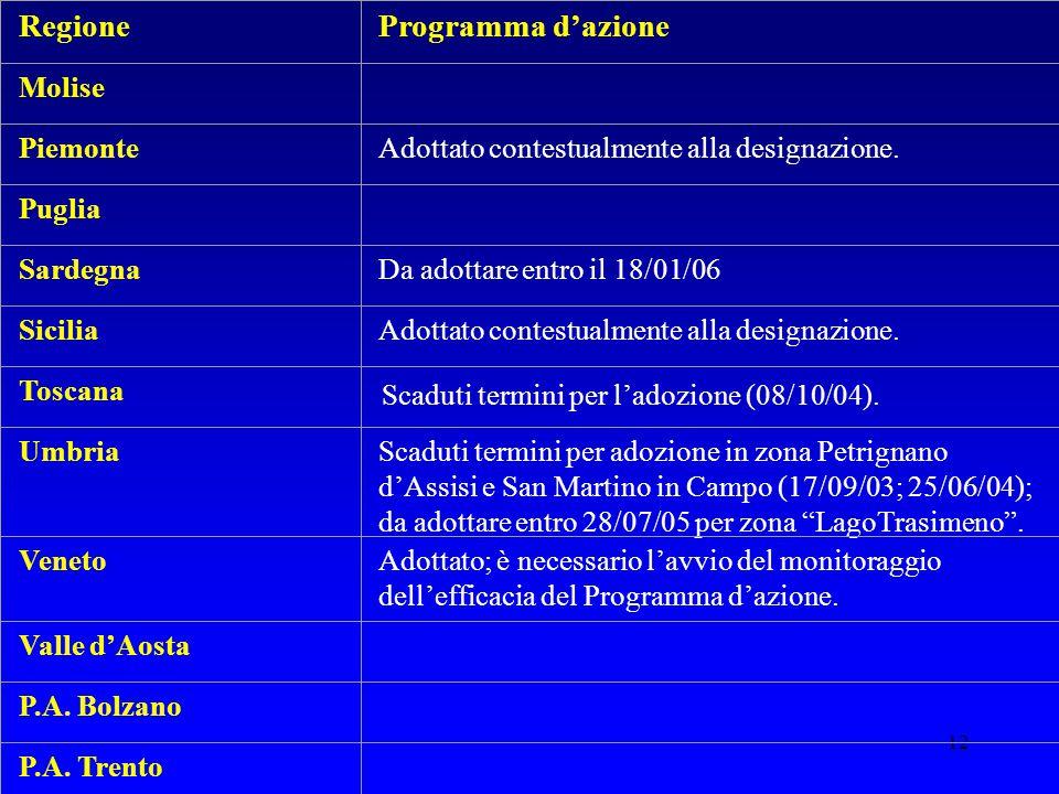 12 RegioneProgramma d'azione Molise PiemonteAdottato contestualmente alla designazione. Puglia SardegnaDa adottare entro il 18/01/06 SiciliaAdottato c