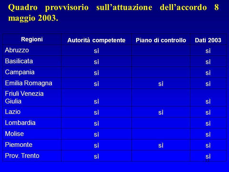 33 Quadro provvisorio sull'attuazione dell'accordo 8 maggio 2003. Regioni Autorità competentePiano di controlloDati 2003 Abruzzo sì Basilicata sì Camp