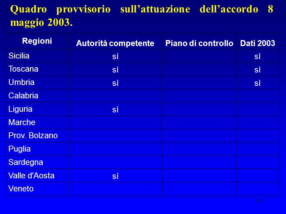 34 Quadro provvisorio sull'attuazione dell'accordo 8 maggio 2003. Regioni Autorità competentePiano di controlloDati 2003 Sicilia sì Toscana sì Umbria