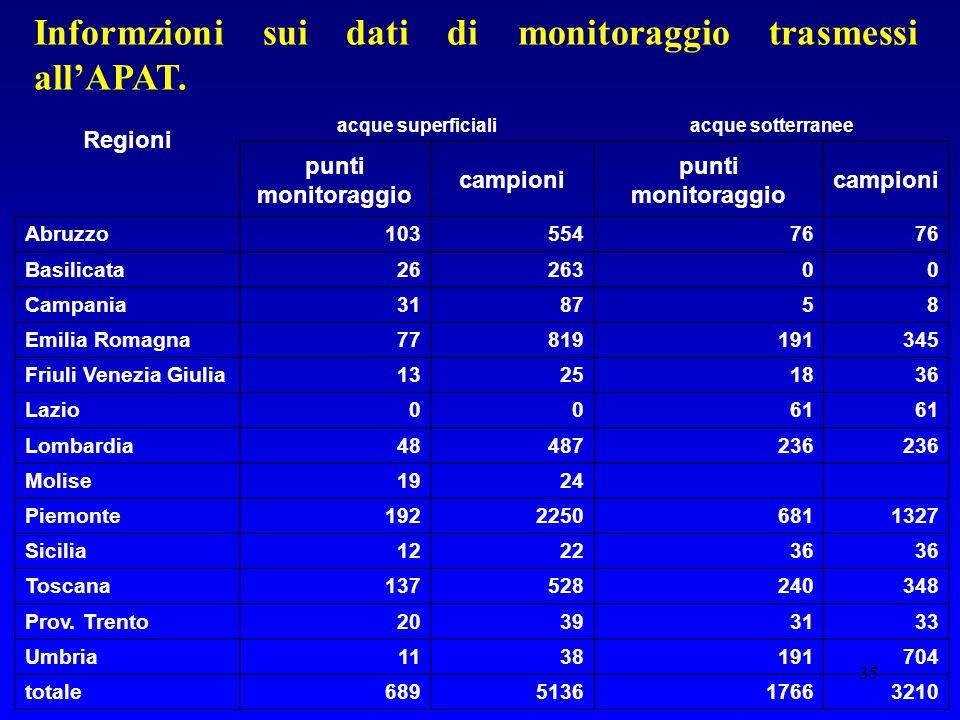 35 Informzioni sui dati di monitoraggio trasmessi all'APAT. Regioni acque superficialiacque sotterranee punti monitoraggio campioni punti monitoraggio
