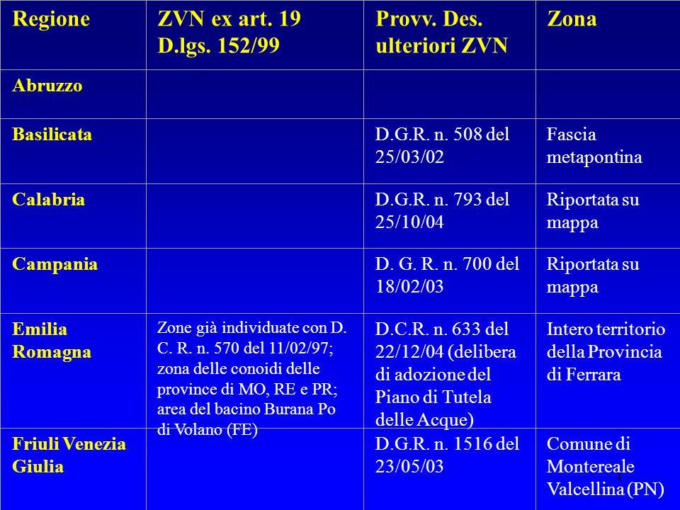4 RegioneZVN ex art. 19 D.lgs. 152/99 Provv. Des. ulteriori ZVN Zona Abruzzo Basilicata D.G.R. n. 508 del 25/03/02 Fascia metapontina Calabria D.G.R.