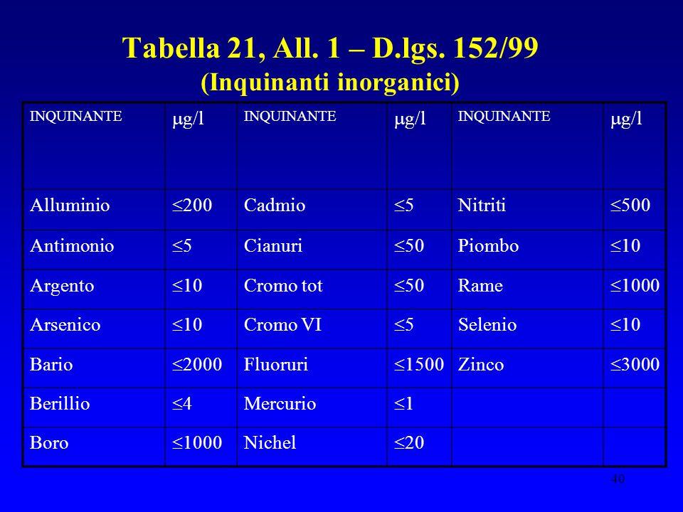 40 Tabella 21, All. 1 – D.lgs. 152/99 (Inquinanti inorganici) INQUINANTE  g/l INQUINANTE  g/l INQUINANTE  g/l Alluminio  200 Cadmio 55 Nitriti 
