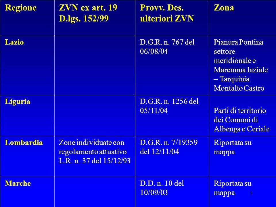 5 RegioneZVN ex art. 19 D.lgs. 152/99 Provv. Des. ulteriori ZVN Zona Lazio D.G.R. n. 767 del 06/08/04 Pianura Pontina settore meridionale e Maremma la