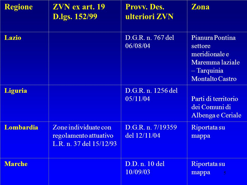 6 RegioneZVN ex art.19 D.lgs. 152/99 Provv. Des. ulteriori ZVN Zona Molise Piemonte D.P.G.R.
