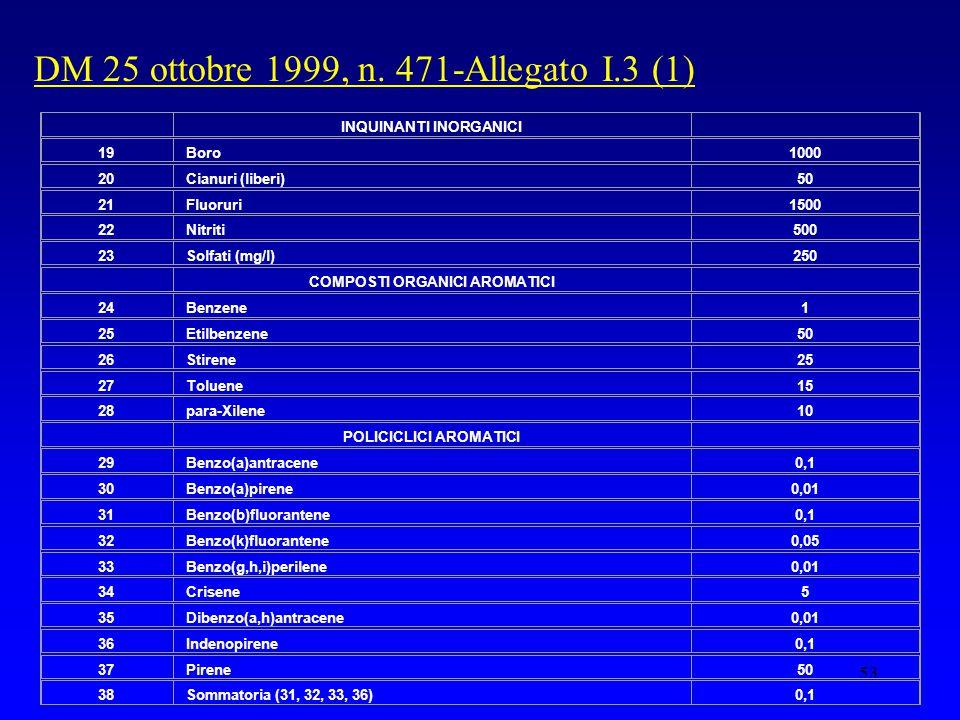 53 DM 25 ottobre 1999, n. 471-Allegato I.3 (1) INQUINANTI INORGANICI 19Boro1000 20Cianuri (liberi)50 21Fluoruri1500 22Nitriti500 23Solfati (mg/l)250 C