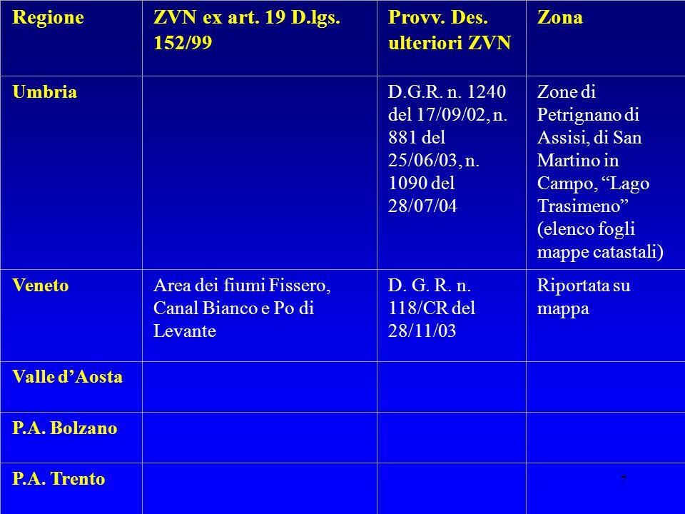 7 RegioneZVN ex art. 19 D.lgs. 152/99 Provv. Des. ulteriori ZVN Zona Umbria D.G.R. n. 1240 del 17/09/02, n. 881 del 25/06/03, n. 1090 del 28/07/04 Zon