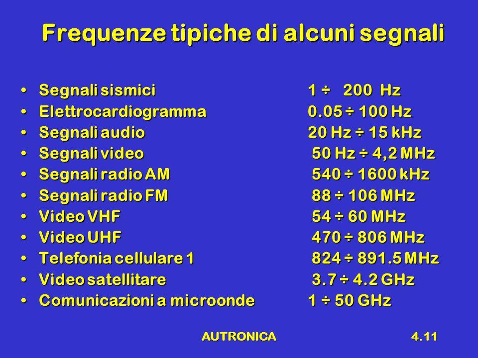 AUTRONICA4.11 Frequenze tipiche di alcuni segnali Segnali sismici1 ÷ 200 HzSegnali sismici1 ÷ 200 Hz Elettrocardiogramma0.05 ÷ 100 HzElettrocardiogramma0.05 ÷ 100 Hz Segnali audio20 Hz ÷ 15 kHzSegnali audio20 Hz ÷ 15 kHz Segnali video 50 Hz ÷ 4,2 MHzSegnali video 50 Hz ÷ 4,2 MHz Segnali radio AM 540 ÷ 1600 kHzSegnali radio AM 540 ÷ 1600 kHz Segnali radio FM 88 ÷ 106 MHzSegnali radio FM 88 ÷ 106 MHz Video VHF 54 ÷ 60 MHzVideo VHF 54 ÷ 60 MHz Video UHF 470 ÷ 806 MHzVideo UHF 470 ÷ 806 MHz Telefonia cellulare 1 824 ÷ 891.5 MHzTelefonia cellulare 1 824 ÷ 891.5 MHz Video satellitare 3.7 ÷ 4.2 GHzVideo satellitare 3.7 ÷ 4.2 GHz Comunicazioni a microonde1 ÷ 50 GHzComunicazioni a microonde1 ÷ 50 GHz