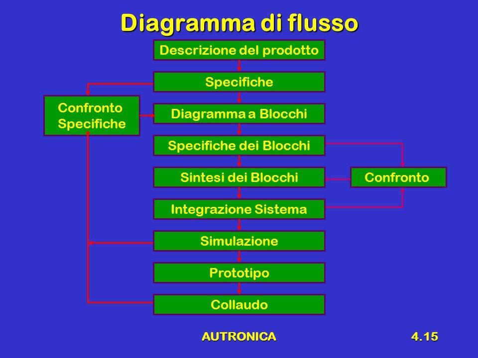 AUTRONICA4.15 Diagramma di flusso Confronto Specifiche Confronto Descrizione del prodotto Collaudo Diagramma a Blocchi Specifiche dei Blocchi Sintesi dei Blocchi Integrazione Sistema Simulazione Prototipo Specifiche