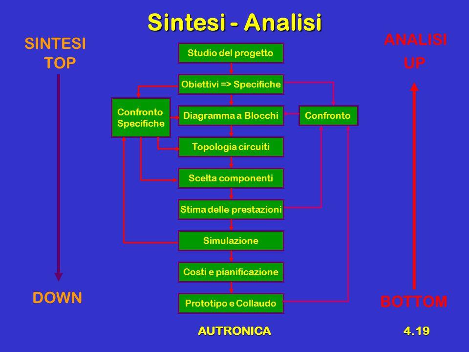 AUTRONICA4.19 Sintesi - Analisi Confronto Specifiche Confronto Studio del progetto Prototipo e Collaudo Diagramma a Blocchi Topologia circuiti Scelta