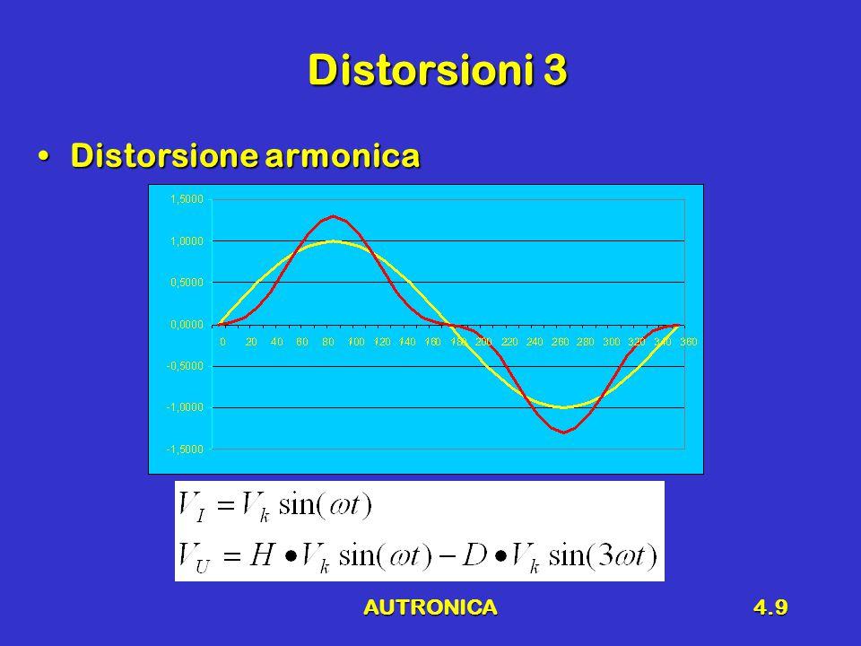 AUTRONICA4.9 Distorsioni 3 Distorsione armonicaDistorsione armonica