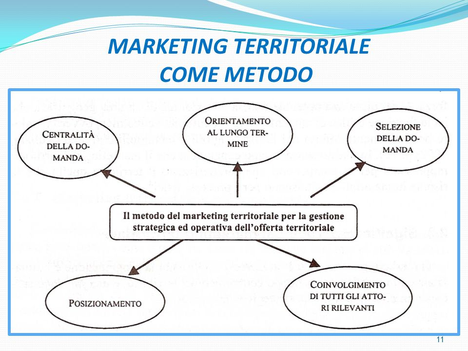 MARKETING TERRITORIALE COME METODO 11