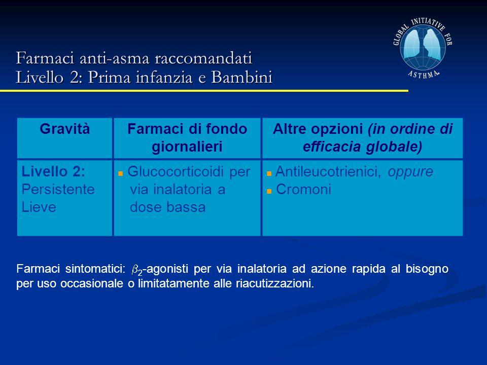 Farmaci anti-asma raccomandati Livello 2: Prima infanzia e Bambini GravitàFarmaci di fondo giornalieri Altre opzioni (in ordine di efficacia globale)