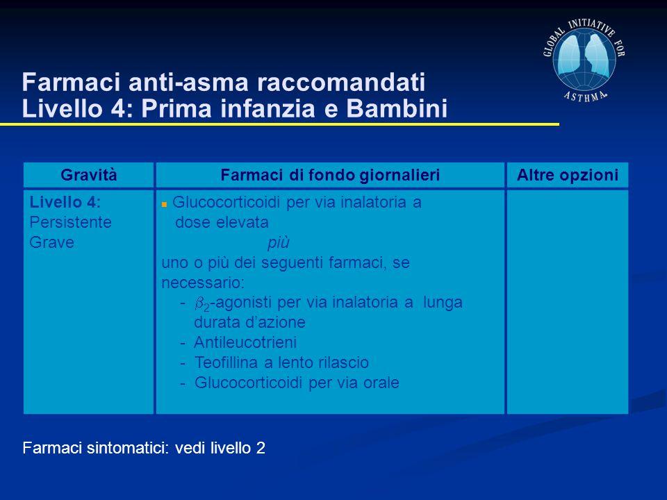 Farmaci anti-asma raccomandati Livello 4: Prima infanzia e Bambini GravitàFarmaci di fondo giornalieriAltre opzioni Livello 4: Persistente Grave Gluco