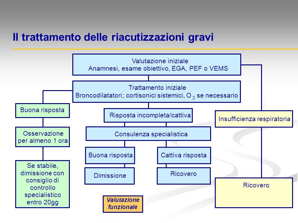 Il trattamento delle riacutizzazioni gravi 2 Se stabile, dimissione con consiglio di controllo specialistico entro 20gg Trattamento iniziale Broncodil
