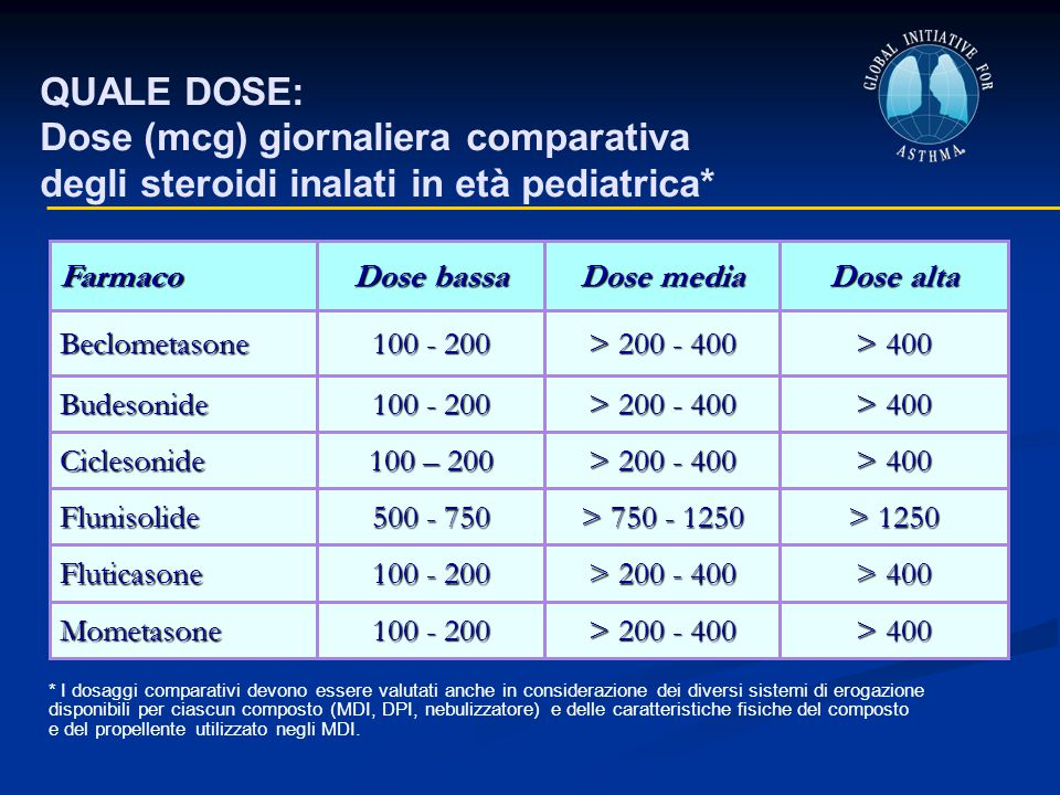 > 400 > 200 - 400 100 – 200 Ciclesonide > 1250 > 750 - 1250 500 - 750 Flunisolide > 400 > 200 - 400 100 - 200 Fluticasone > 400 > 200 - 400 100 - 200