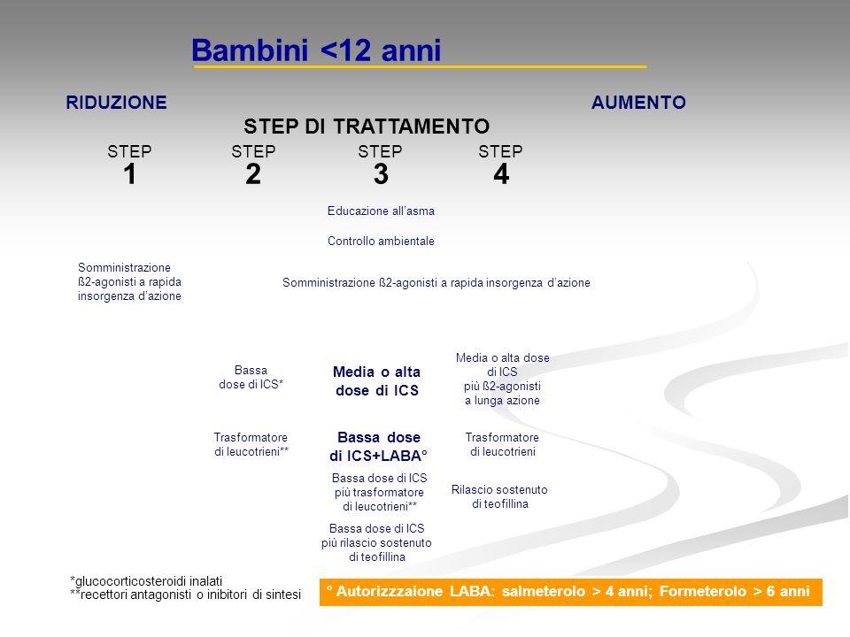 RIDUZIONEAUMENTO STEP DI TRATTAMENTO STEP 1 STEP 2 STEP 3 STEP 4 *glucocorticosteroidi inalati **recettori antagonisti o inibitori di sintesi Bambini