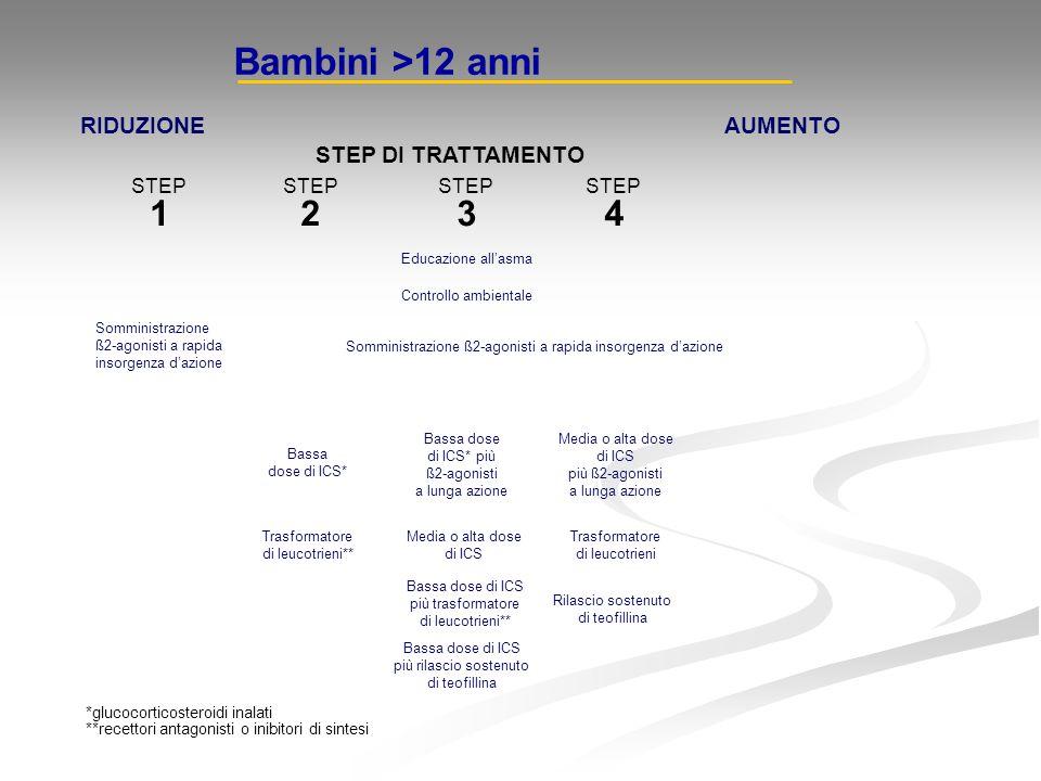 Bambini >12 anni RIDUZIONEAUMENTO STEP DI TRATTAMENTO STEP 1 STEP 2 STEP 3 STEP 4 Scelta uno Bassa dose di ICS* più ß2-agonisti a lunga azione Media o