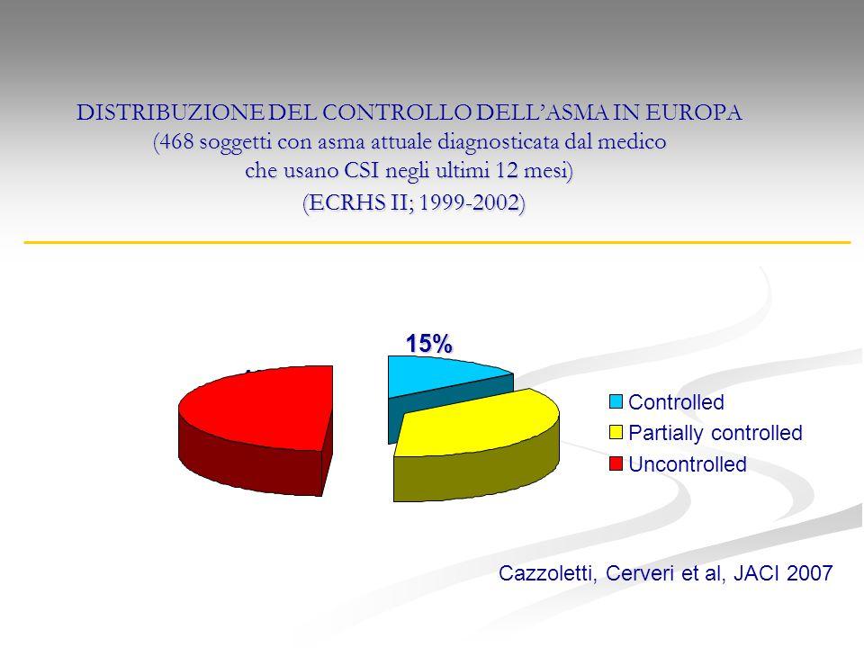 DISTRIBUZIONE DEL CONTROLLO DELL'ASMA IN EUROPA (468 soggetti con asma attuale diagnosticata dal medico che usano CSI negli ultimi 12 mesi) (ECRHS II;