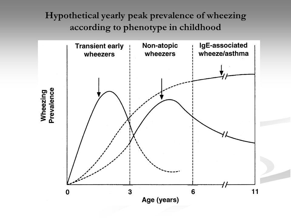 Diverso fenotipo Bambini con sintomatologia ad esordio precoce o più tardivo Bambini con sintomatologia ad esordio precoce o più tardivo Rinite e/o dermatite atopica Rinite e/o dermatite atopica IgE elevate IgE elevate Familiarità per atopia Familiarità per atopia Bambini con episodi ricorrenti di wheezing associati ad infezioni virali acute Bambini con episodi ricorrenti di wheezing associati ad infezioni virali acute Senza iperreattività bronchiale Senza iperreattività bronchiale IgE normali IgE normali Non familiarità Non familiarità