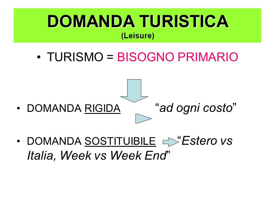 DOMANDA TURISTICA DOMANDA TURISTICA (Leisure) TURISMO = BISOGNO PRIMARIO DOMANDA RIGIDA ad ogni costo DOMANDA SOSTITUIBILE Estero vs Italia, Week vs Week End