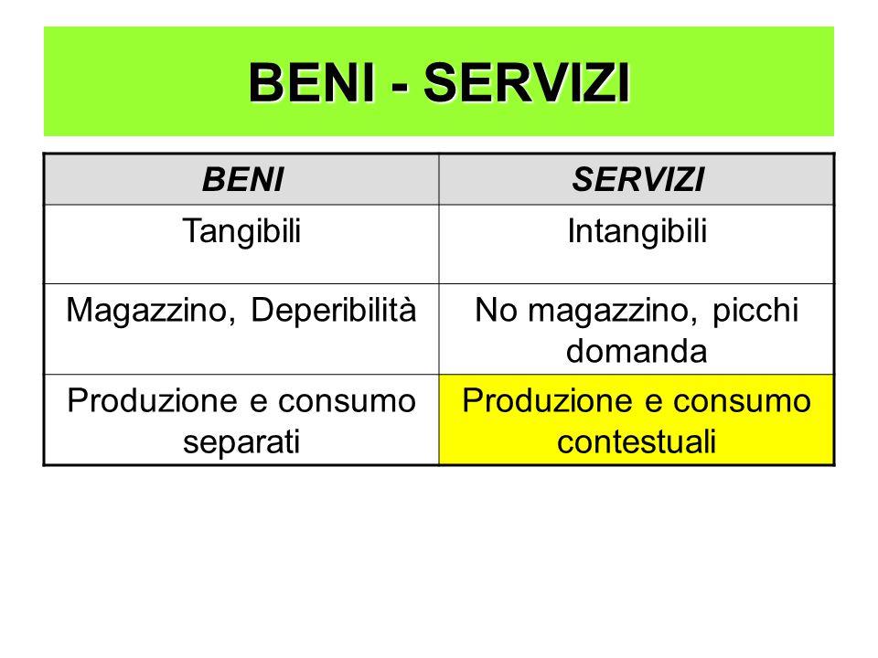 BENI - SERVIZI BENISERVIZI TangibiliIntangibili Magazzino, DeperibilitàNo magazzino, picchi domanda Produzione e consumo separati Produzione e consumo contestuali