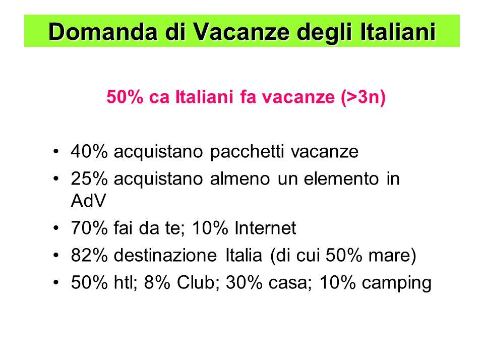 Domanda di Vacanze degli Italiani 50% ca Italiani fa vacanze (>3n) 40% acquistano pacchetti vacanze 25% acquistano almeno un elemento in AdV 70% fai da te; 10% Internet 82% destinazione Italia (di cui 50% mare) 50% htl; 8% Club; 30% casa; 10% camping