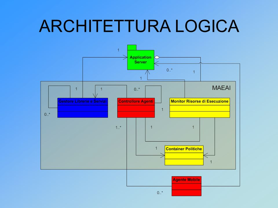 ARCHITETTURA LOGICA