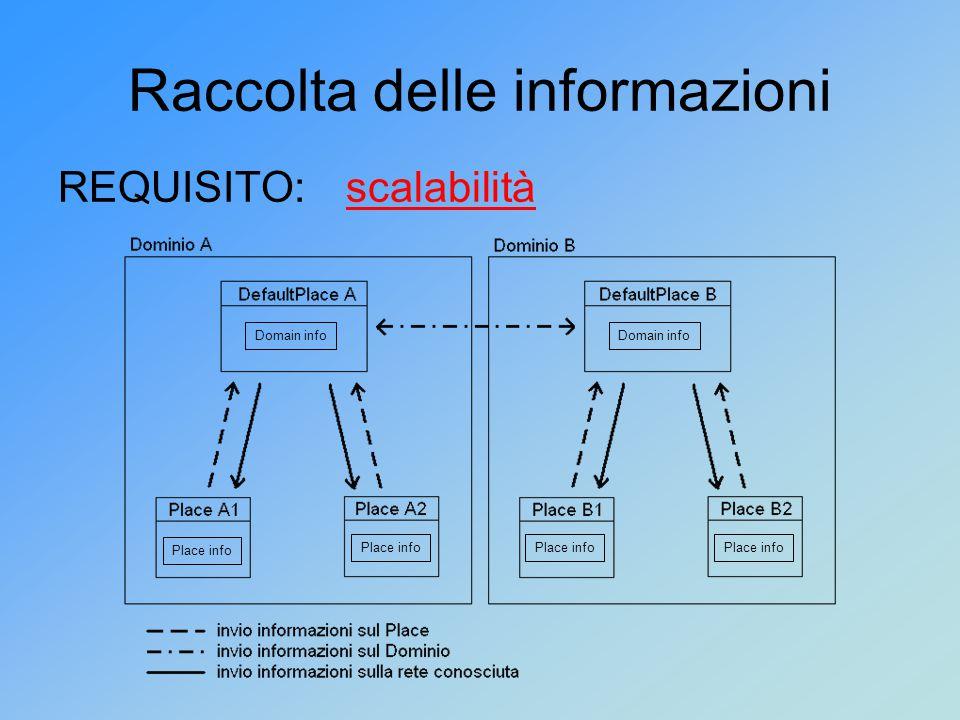 Raccolta delle informazioni REQUISITO:scalabilità Place info Domain info