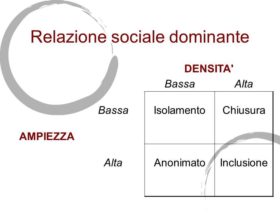 Relazione sociale dominante DENSITA BassaAlta AMPIEZZA BassaIsolamentoChiusura AltaAnonimatoInclusione
