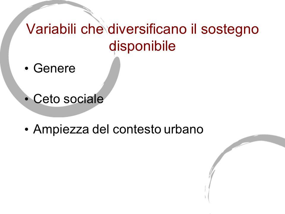 Variabili che diversificano il sostegno disponibile Genere Ceto sociale Ampiezza del contesto urbano