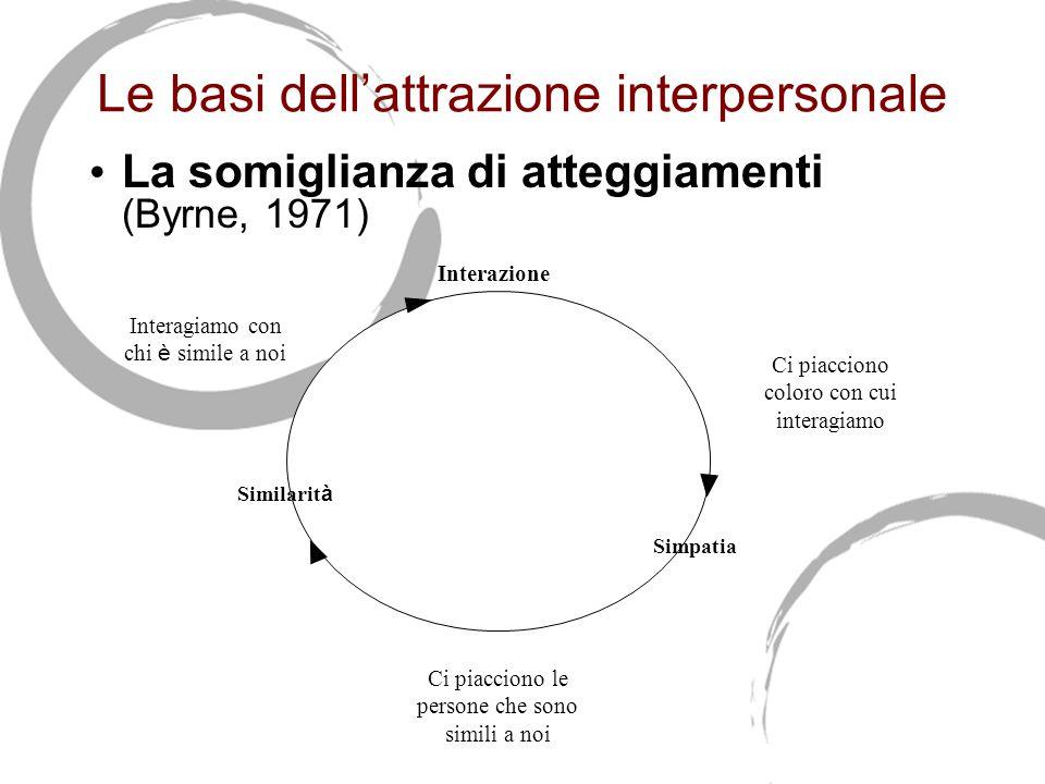 Le basi dell'attrazione interpersonale La somiglianza di atteggiamenti (Byrne, 1971) Interazione Similarit à Simpatia Ci piacciono le persone che sono simili a noi Interagiamo con chi è simile a noi Ci piacciono coloro con cui interagiamo