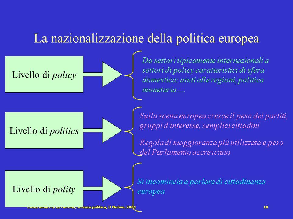 Cotta-della Porta-Morlino, Scienza politica, Il Mulino, 200118 La nazionalizzazione della politica europea Livello di policy Da settori tipicamente internazionali a settori di policy caratteristici di sfera domestica: aiuti alle regioni, politica monetaria….