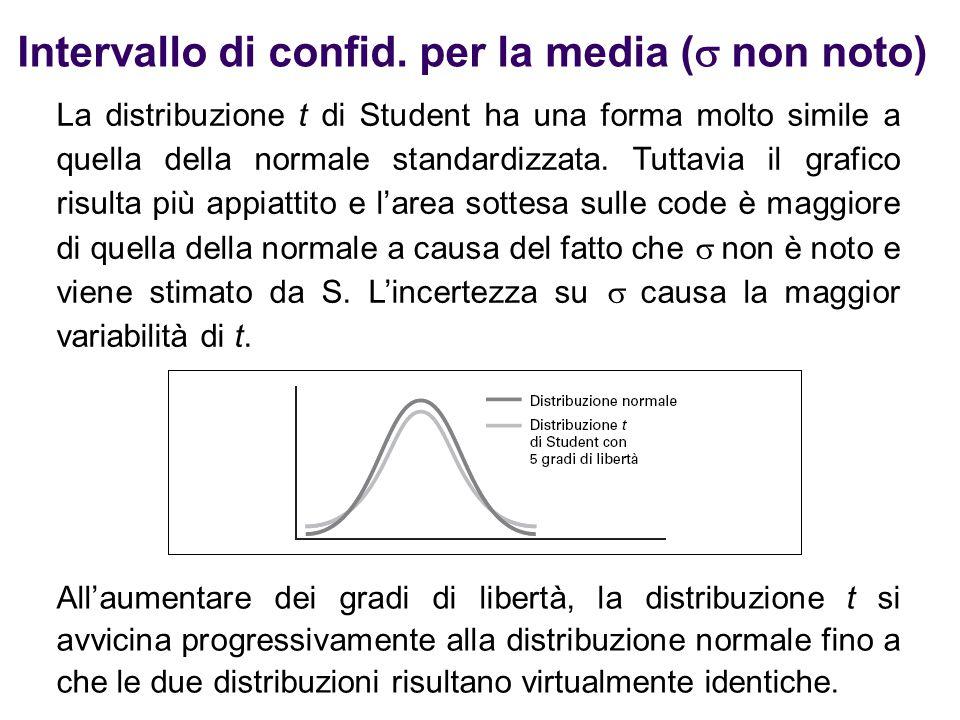 Intervallo di confid. per la media (  non noto) La distribuzione t di Student ha una forma molto simile a quella della normale standardizzata. Tuttav