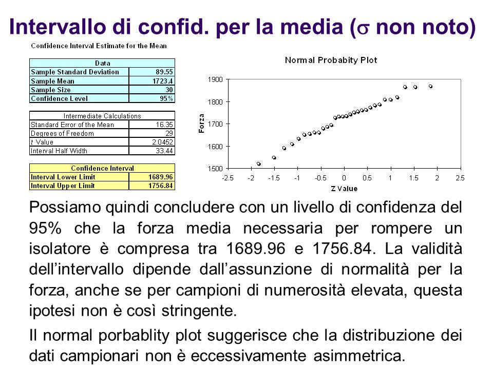 Intervallo di confid. per la media (  non noto) Possiamo quindi concludere con un livello di confidenza del 95% che la forza media necessaria per rom