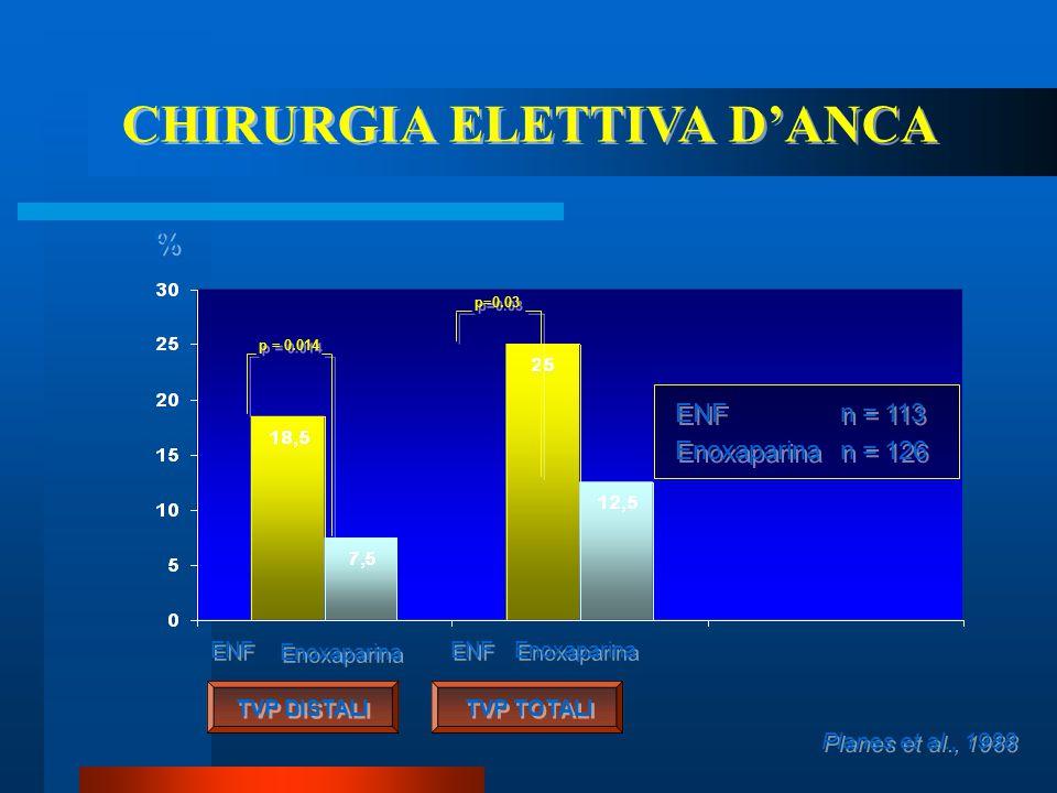 CHIRURGIA ELETTIVA D'ANCA Planes et al., 1988 p = 0.014 TVP DISTALI ENF Enoxaparina ENF Enoxaparina % % p=0.03 ENF n=113 Enoxaparinan =126 ENF n=113 E