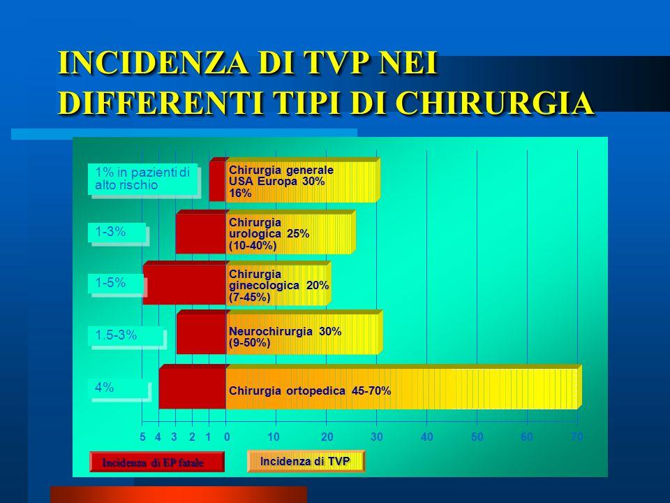 INCIDENZA DI TVP NEI DIFFERENTI TIPI DI CHIRURGIA 1% in pazienti di alto rischio 1-3% 1-5% 1.5-3% 4% Chirurgia generale USA Europa 30% 16% Chirurgia u