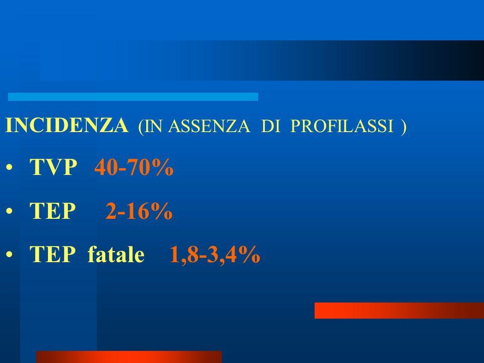 INCIDENZA (IN ASSENZA DI PROFILASSI ) TVP 40-70% TEP 2-16% TEP fatale 1,8-3,4%