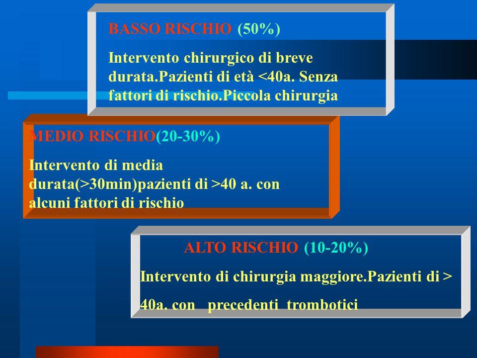 BASSO RISCHIO (50%) Intervento chirurgico di breve durata.Pazienti di età <40a. Senza fattori di rischio.Piccola chirurgia MEDIO RISCHIO(20-30%) Inter