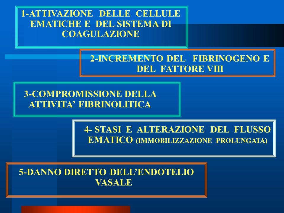 1-ATTIVAZIONE DELLE CELLULE EMATICHE E DEL SISTEMA DI COAGULAZIONE 2-INCREMENTO DEL FIBRINOGENO E DEL FATTORE VIII 3-COMPROMISSIONE DELLA ATTIVITA' FI
