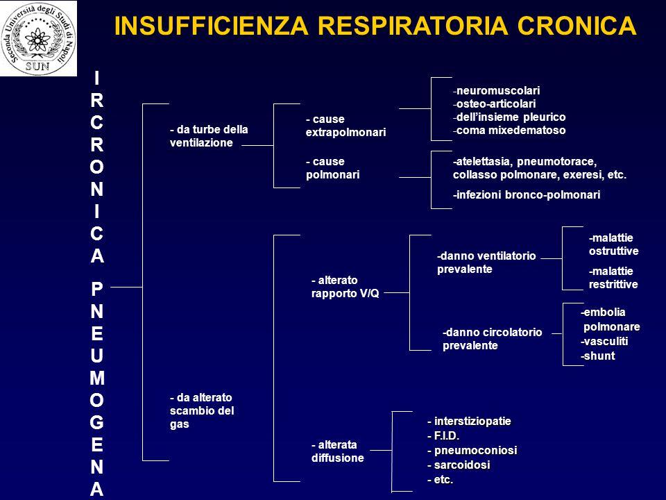 IRCRONICAPNEUMOGENAIRCRONICAPNEUMOGENA - da turbe della ventilazione - da alterato scambio del gas - cause extrapolmonari - cause polmonari - alterato