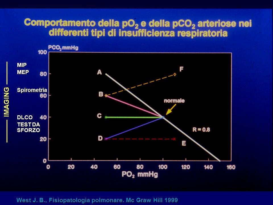 West J. B., Fisiopatologia polmonare. Mc Graw Hill 1999 MIPMEP Spirometria DLCO TEST DA SFORZO IMAGING