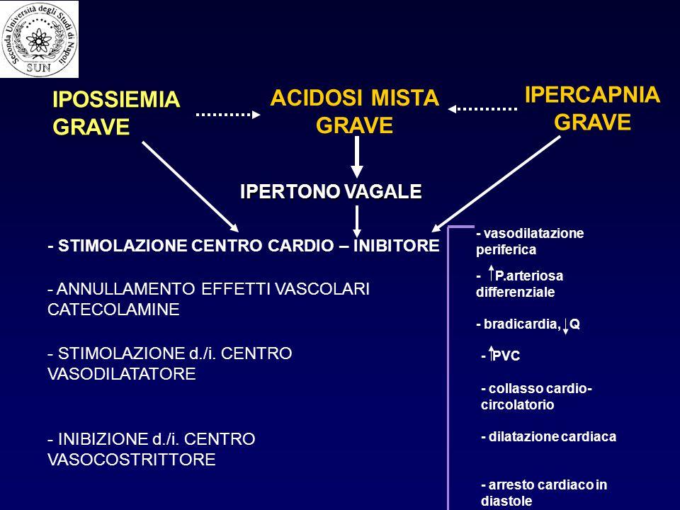 IPOSSIEMIA GRAVE IPERTONO VAGALE ACIDOSI MISTA GRAVE IPERCAPNIA GRAVE - STIMOLAZIONE CENTRO CARDIO – INIBITORE - ANNULLAMENTO EFFETTI VASCOLARI CATECO