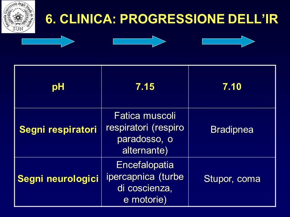 pH7.157.10 Segni respiratori Fatica muscoli respiratori (respiro paradosso, o alternante) Bradipnea Segni neurologici Encefalopatia ipercapnica (turbe