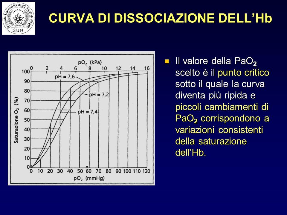 CURVA DI DISSOCIAZIONE DELL'Hb Il valore della PaO 2 scelto è il punto critico sotto il quale la curva diventa più ripida e piccoli cambiamenti di PaO