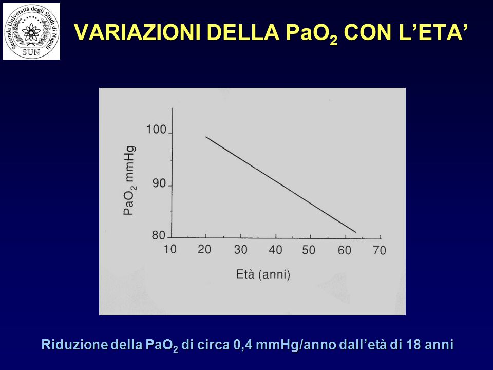 Equazione dei gas alveolari: Equazione dei gas alveolari: PAO 2 = PiO – PaCO 2 + F PAO 2 = PiO 2 – PaCO 2 + F R PAO 2 = PO 2 alveolare PiO 2 = PO 2 inspirata PaCO 2 = CO 2 arteriosa R = rapporto di scambio respiratorio respiratorio Ogni riduzione della PO 2 inspirata nell'unità di tempo induce sempre una corrispondente riduzione della PO 2 alveolare.